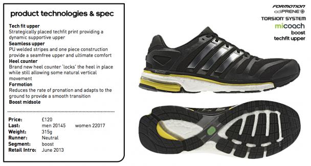 Boost Adidas Price