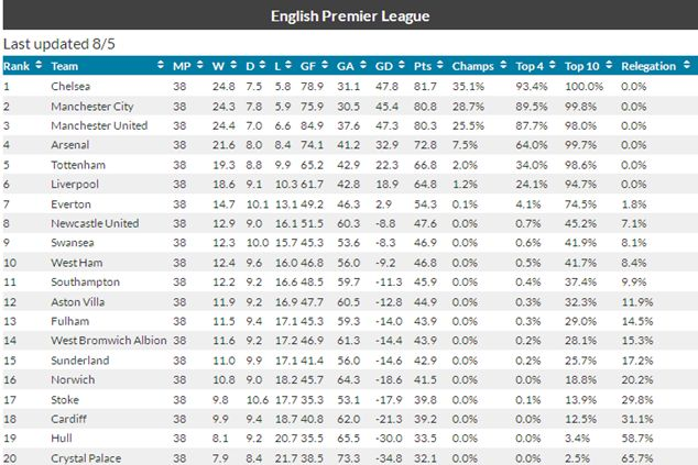 According to the boffins at bloomberg the premier league - France league one table standing ...