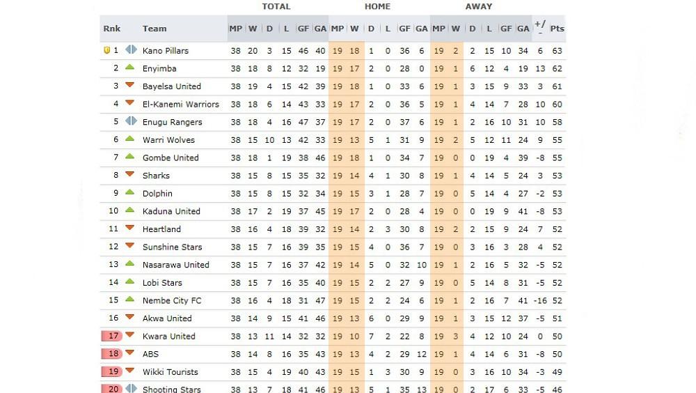 Picture the nigerian premier league table has a few interesting nigeria pl table stopboris Images