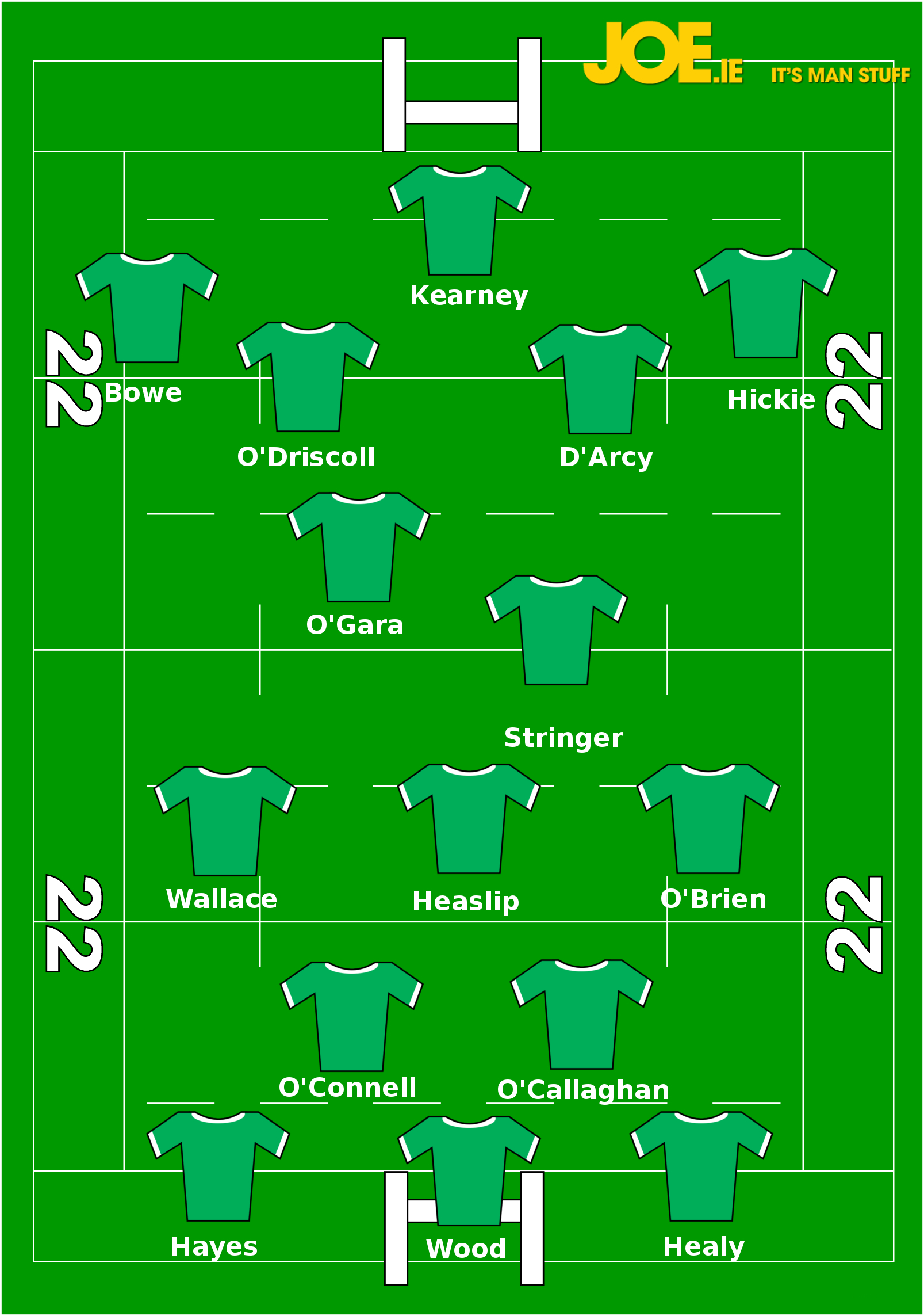 The best irish xv of the o driscoll years as voted for by for Football league positions
