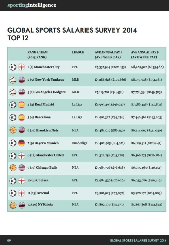 Graph: Five English football teams amongst the top 20 best