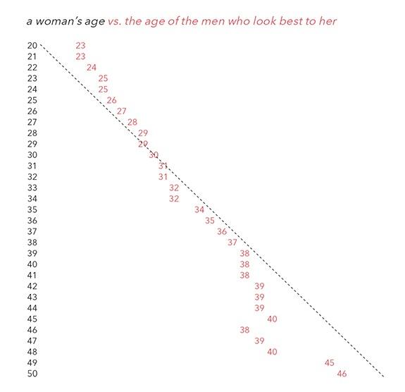 graph men women 1