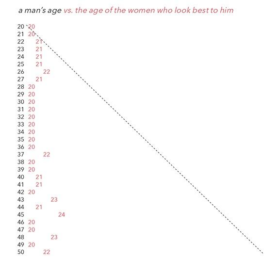 graph men women 2