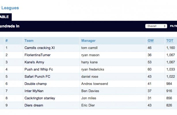 Tottenham S Private Fantasy Premier League Table Has Been Revealed