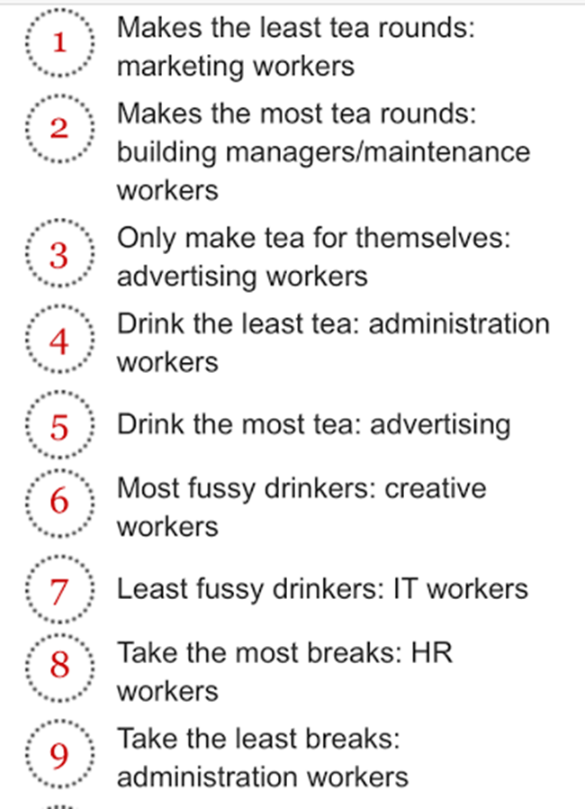 Survey Reveals The Profession That Drinks The Most Tea And