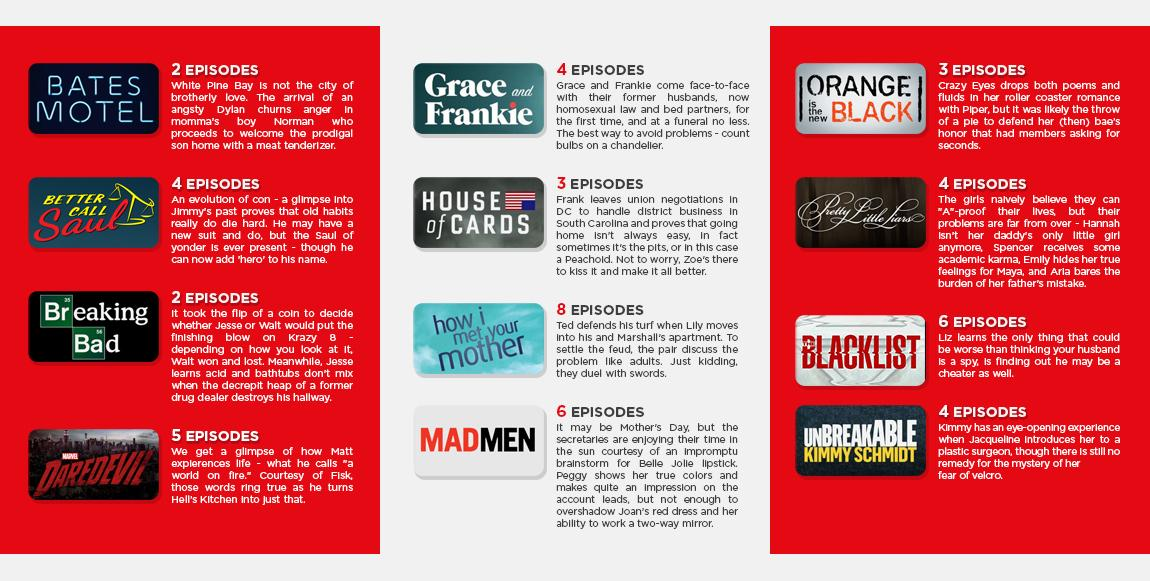 INFOGRAPHIC: Netflix knows the moment you got addicted to