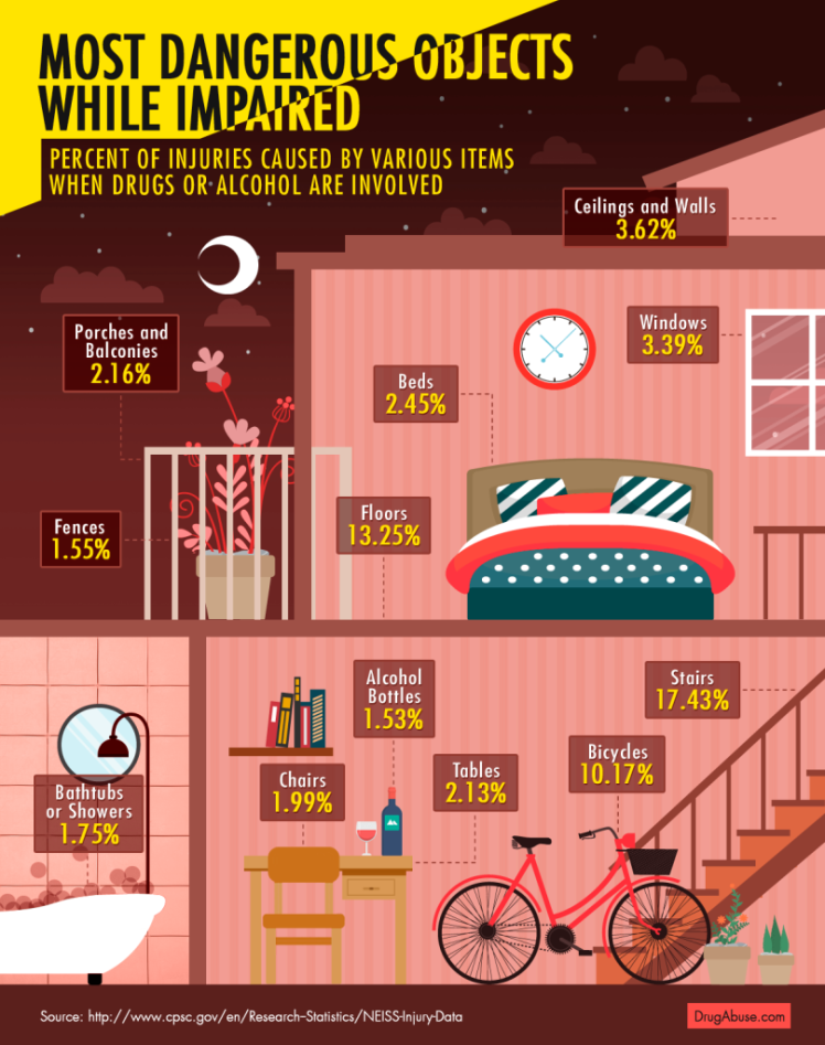 PIC: This map details how dangerous your own house becomes when ...