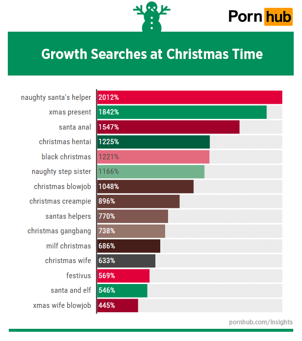 pornhub-insights-christmas-2015-world-growth-searches
