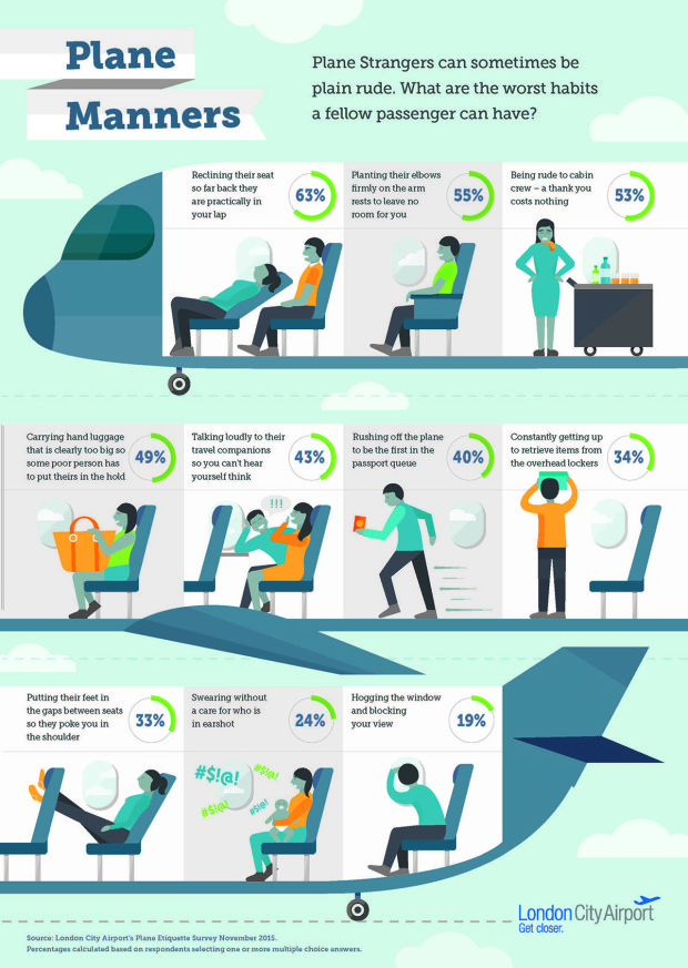 Infographic from London City Airport shows top ten worst habits of 'plane strangers' When taking a flight, many of us wait anxiously to see who we're sitting next to, in case it's someone who might try to strike up a conversation, complain a lot, or swear in front of the kids.  Are you considerate of your fellow passengers or do you recline your seat when the person behind you is trying to tuck into their in-flight meal?   'Plane strangers' can be plain rude.  London City Airport surveyed passengers to find out the ten worst habits of plane strangers.  People who recline their seat came out on top, with 63% of respondents naming it amongst the worst habits.  Personal space is clearly important to us, as armrest hoggers were in second place, while people putting their feet through gaps between seats came in at number eight.  Fellow passengers being rude to cabin crew completes the top three, while hand luggage wars, unsurprisingly, also makes the top five.