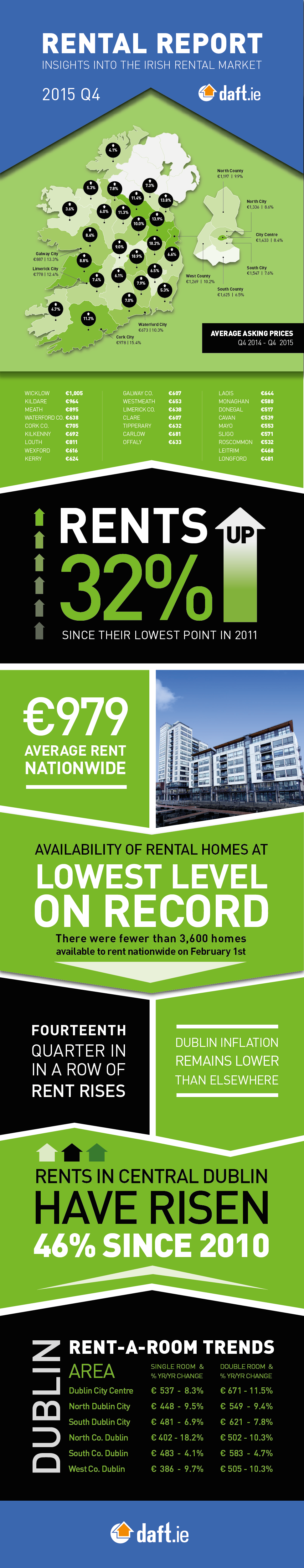 Renting A Property In Dublin
