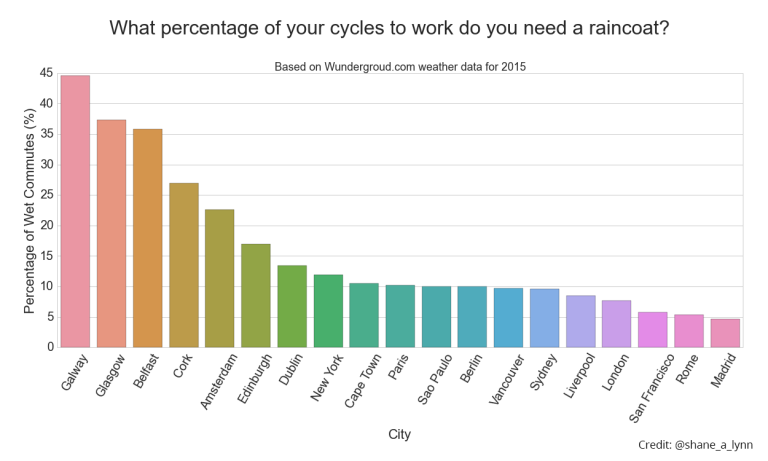 city_comparison_wet_commutes-768x461