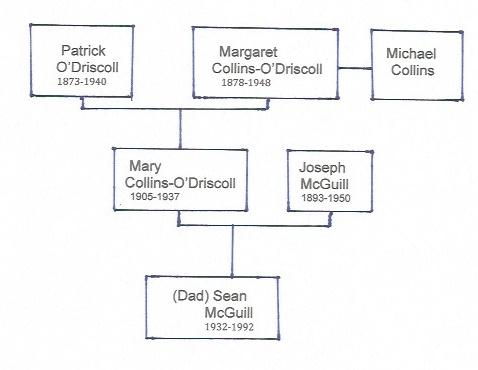 collinsfamilytree1