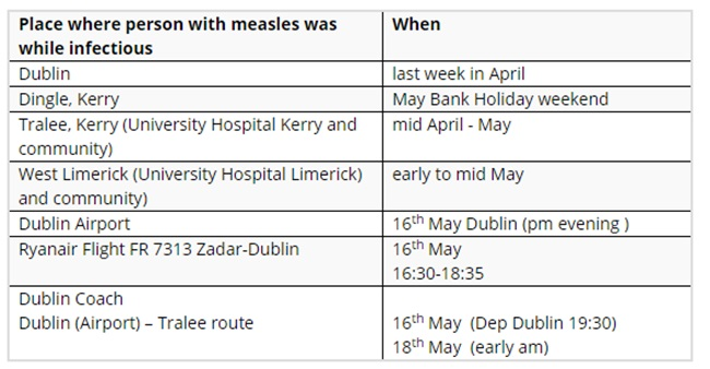 MeaslesGraph