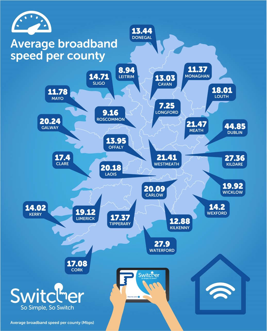 Westmeath has fifth highest average broadband speeds in the country