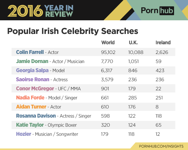 pornhub reveals most popular avengers character searches these were the most searched for irish celebrities on