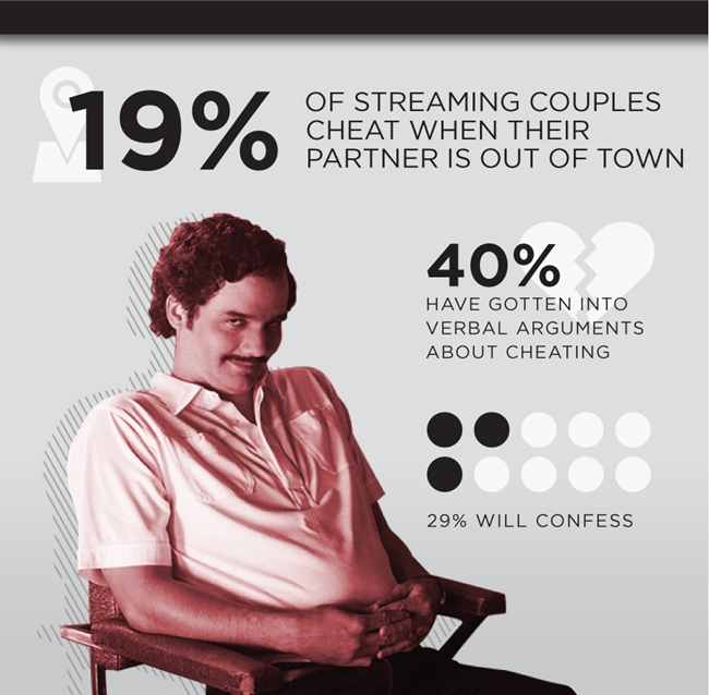 Almost half of couples on Netflix admit to 'cheating'