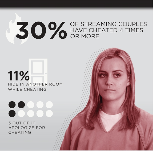 Netflix Reveals That Nearly Half of All Couples Cheat