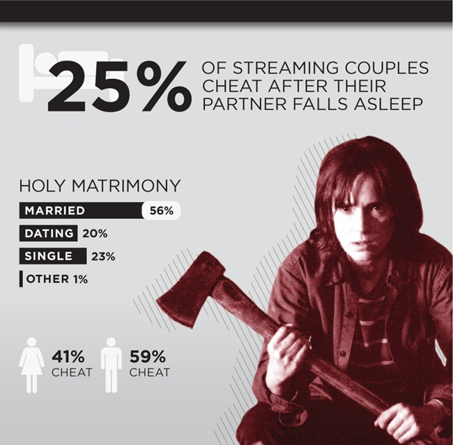 A Netflix study shows more couples are 'cheat-watching'