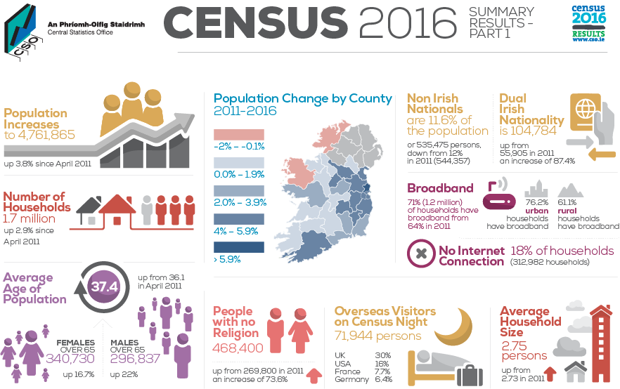Louth population increased according to latest census figures