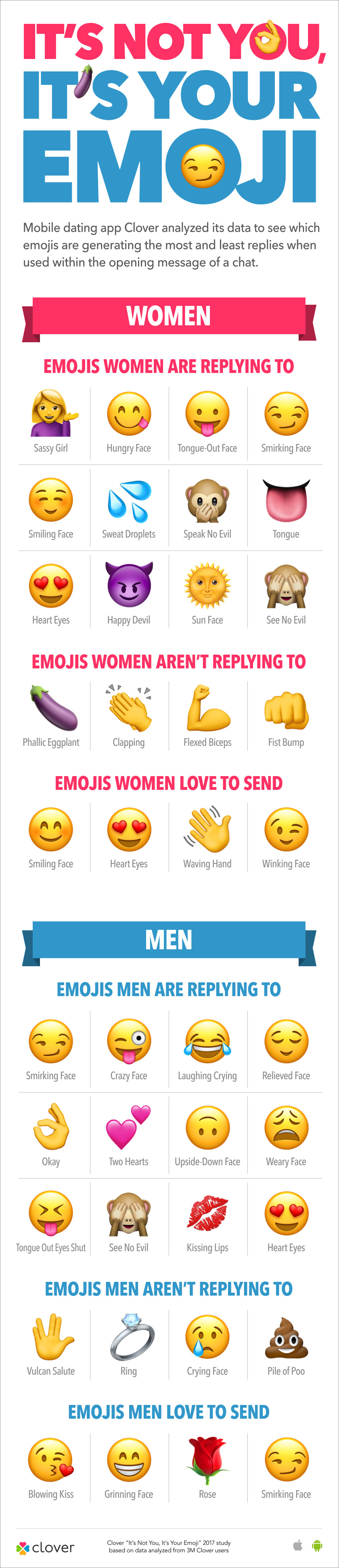 Are emojis bad in dating profile