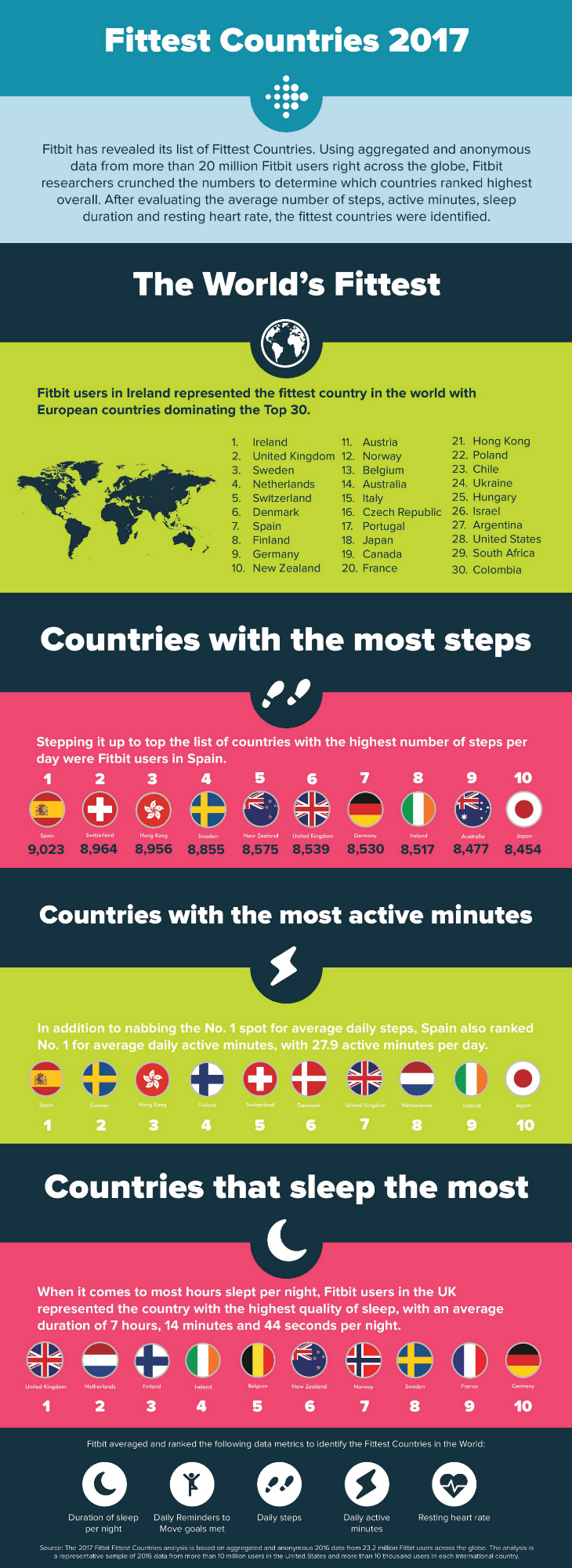 fittest countries