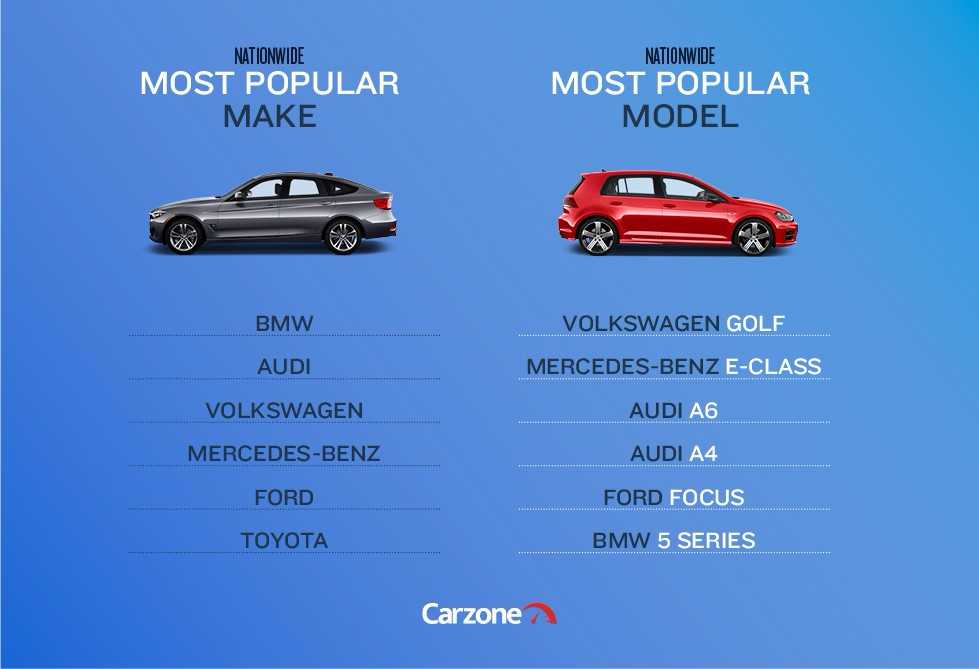 Most Popular Car Makes And Models: