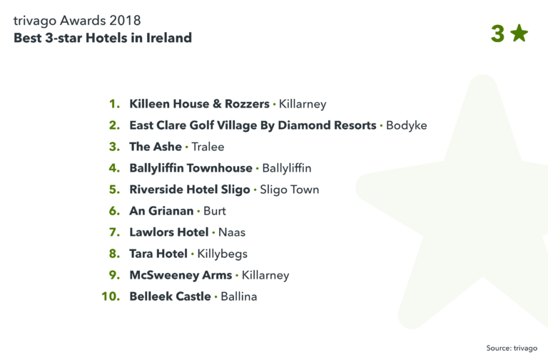 The Best Hotels In Ireland Have Been Announced In The 2018 Trivago