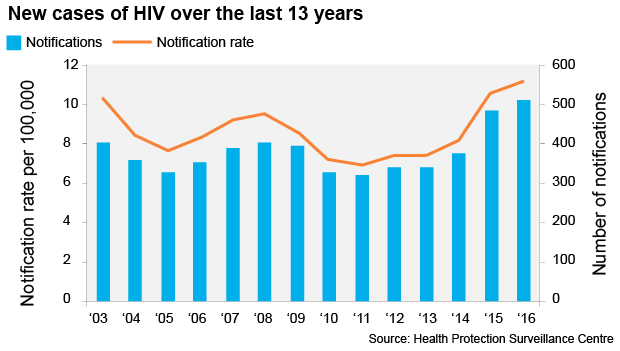 145 people in Ireland have been given a diagnosis of HIV so far in