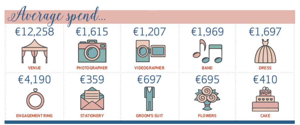 New Survey Reveals The Average Cost Of An Irish Wedding And The