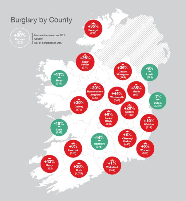 Burglaries Ireland 2017