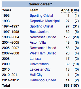 Quiz Guess The Footballer From Their Wikipedia Page 5 Joe Is The Voice Of Irish People At Home And Abroad