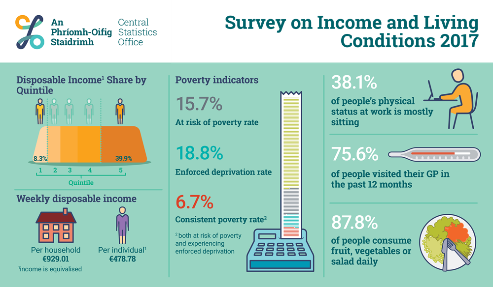 CSO figures reveal the average weekly disposable income for