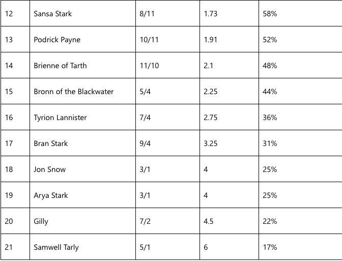 Game of thrones odds