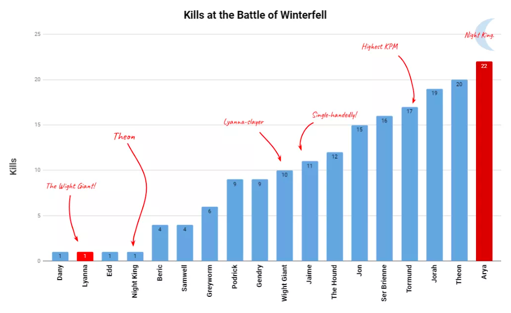 The kill count ranking from the Battle of Winterfell makes for