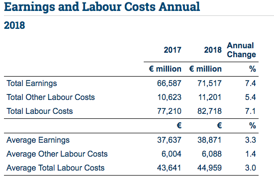 Irish workers earn an hourly average of €23 and a yearly