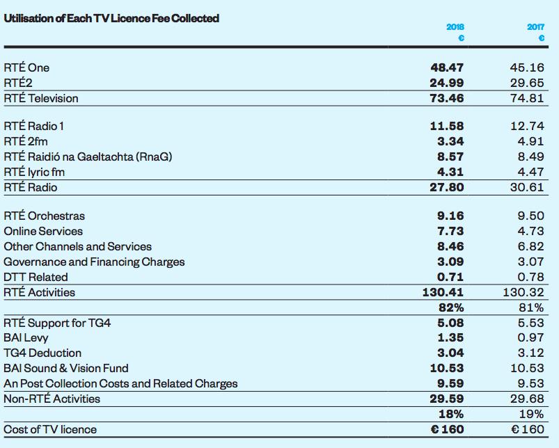 RTÉ annual report