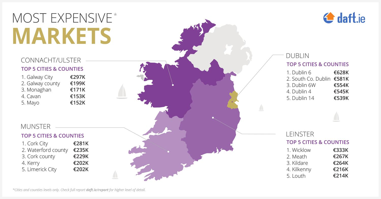 cheapest house prices Ireland
