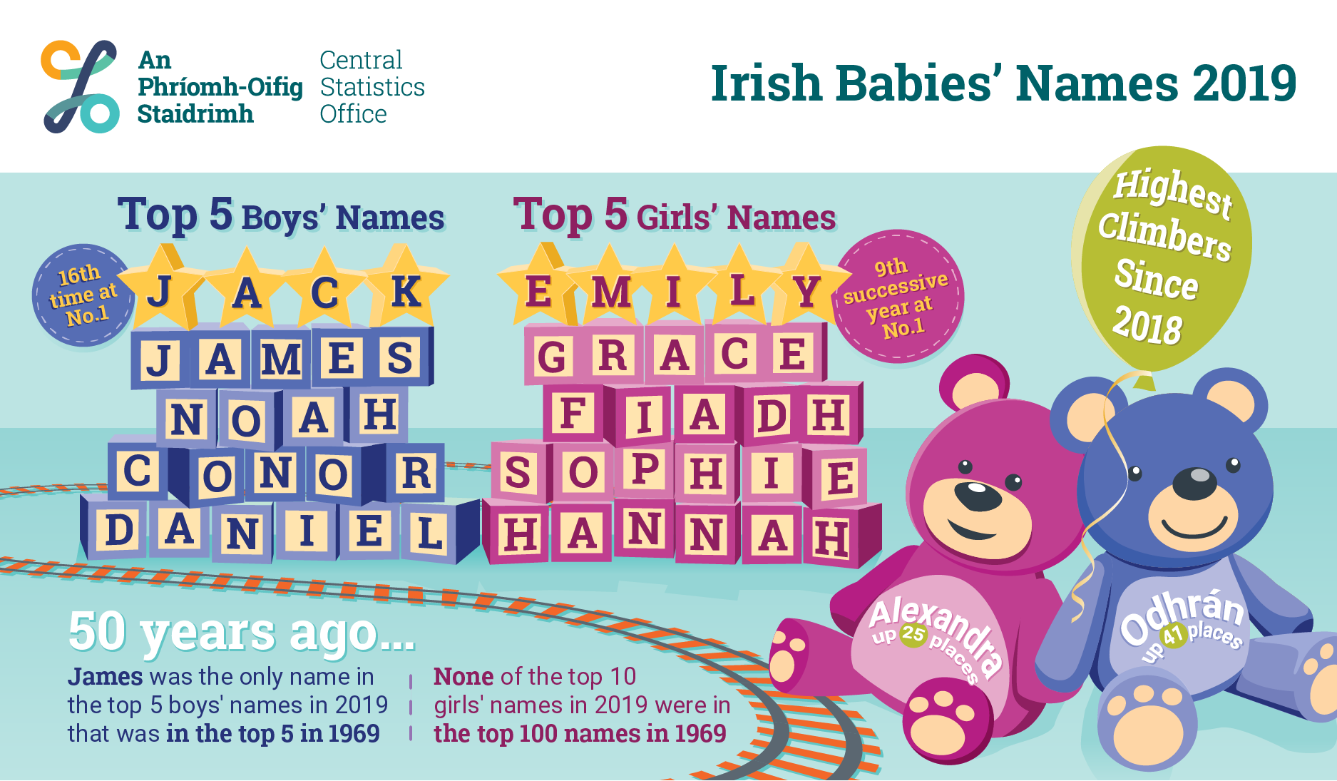 most popular baby names Ireland
